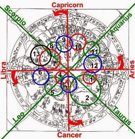Official Disclosure Protocol: TERRARIUM ARhAyas Ascension Earth F5f5c-zodiac